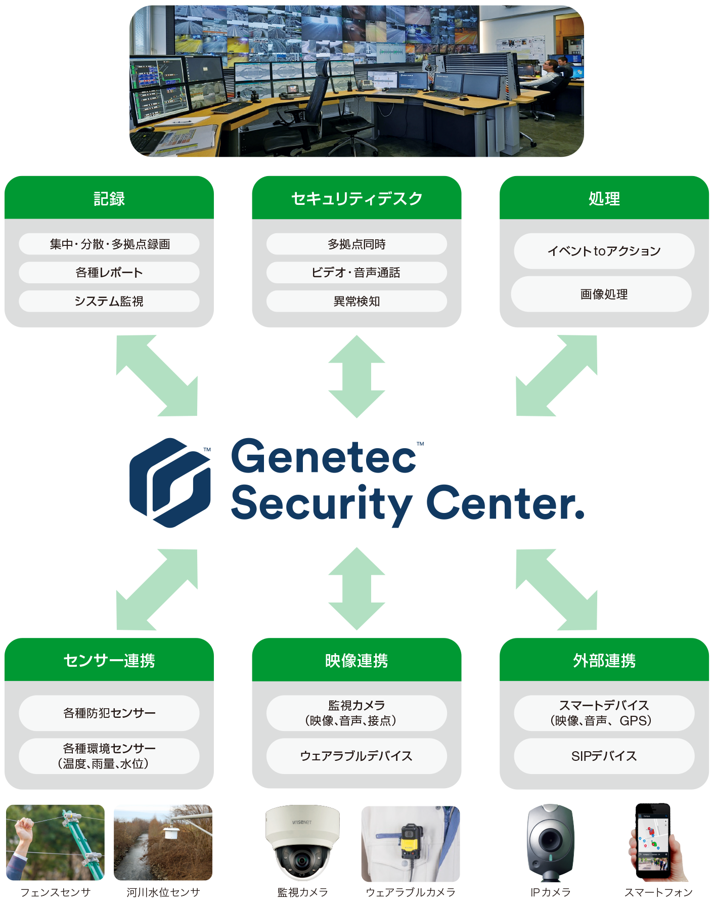 GEBTEC Security Centerの概要図